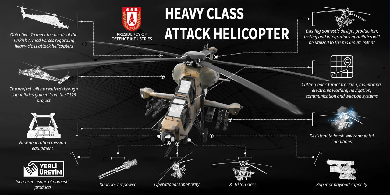 Turkey's new 8-10 ton weight class heavy attack helicopter. Photo by Turkish Presidency of Defense Industries (SSB).