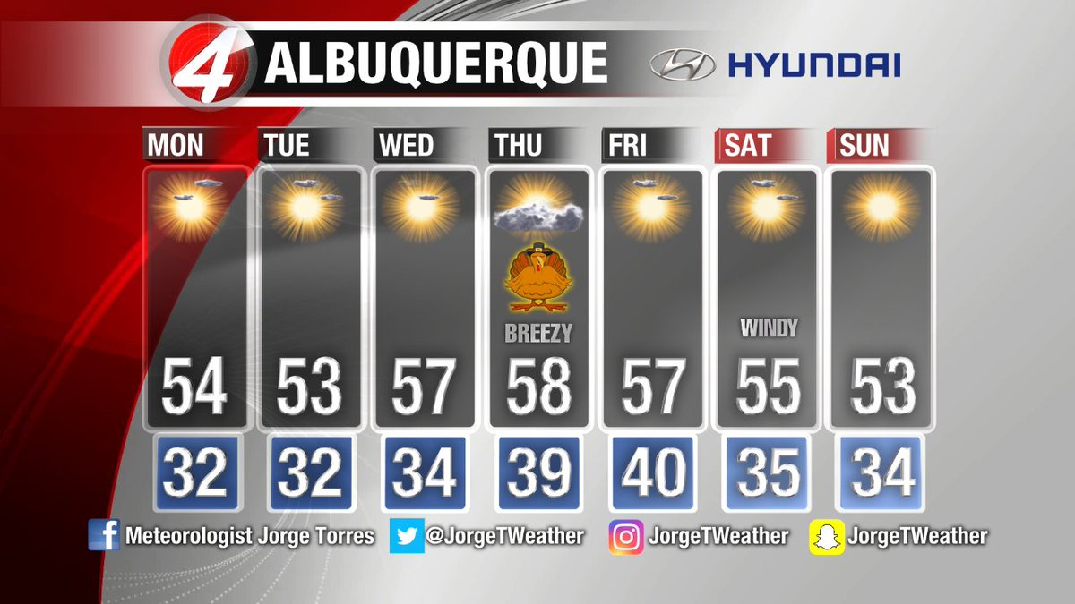 Mostly sunny & mild conditions expected for quite some time in ABQ.  Goodnight. #nmwx