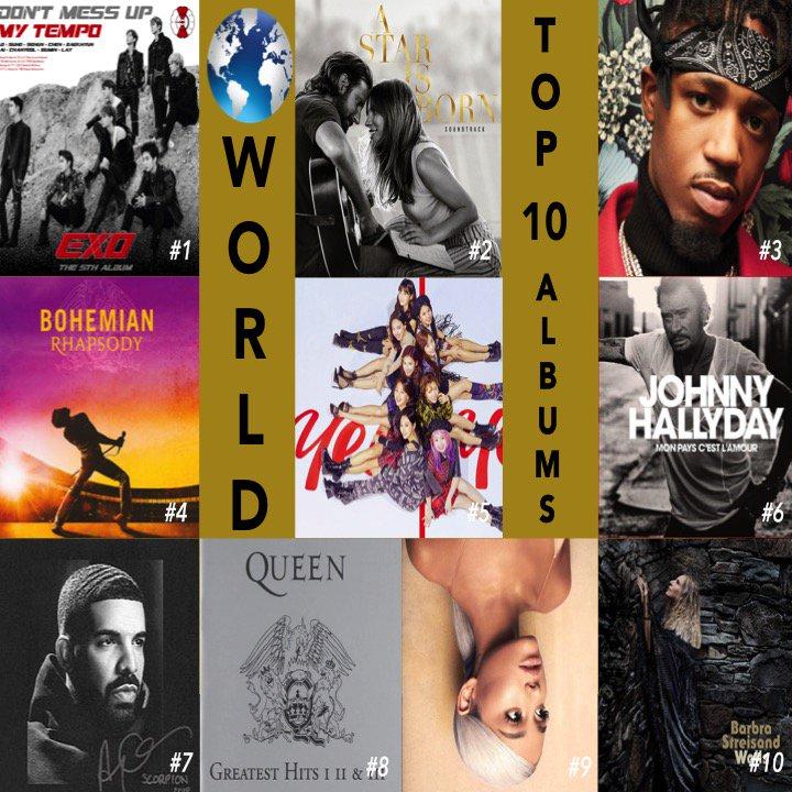 🌎 TOP 10 ALBUMS  1⃣DONTMESSUPMYTEMPO #EXO 2⃣AStarIsBorn #LadyGaga  3⃣NotAllHeroesWearCapes #MetroBoomin 4⃣BohemianRhapsody #Queen 5⃣YesOrYes #TWICE 6⃣MonPaysCestLamour #JohnnyHallyday 7⃣Scorpion #Drake 8⃣PlatinumCollection Queen 9⃣Sweetener #ArianaGrande 🔟Walls #BarbraStreisand