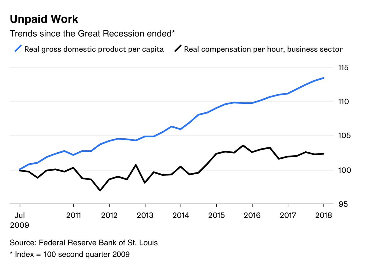 Capitalism isn't working right.   The U.S. economy is growing, but workers are seeing less and less of the benefits https://t.co/VQuNMXAau7 via @BV