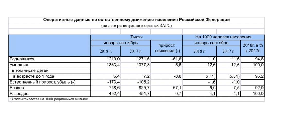 Население #РФ настолько хорошо живёт и верит в обещанный «рывок», что стало массово вымирать... В янв-сент 2018г убыль населения подскочила в 1,6 раза до 173,4 тыс человек. Спад рождаемости на 61,6 тыс. Это очевидный итог бедности: реальные доходы россиян на 11% ниже уровня 2014г