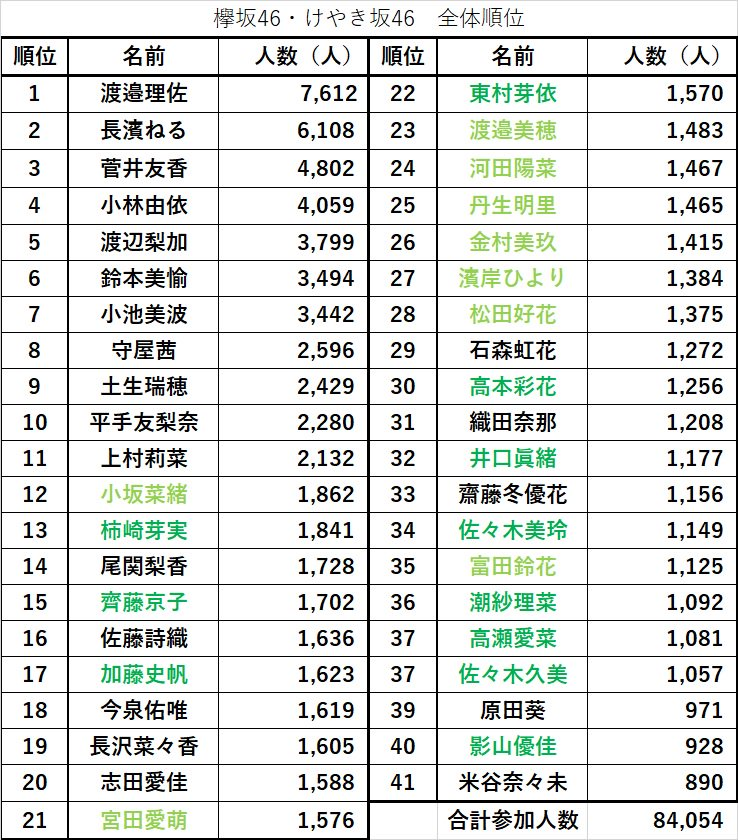【人気】写真集公式Twitterから分かる欅坂46人気ランキング【序列】
