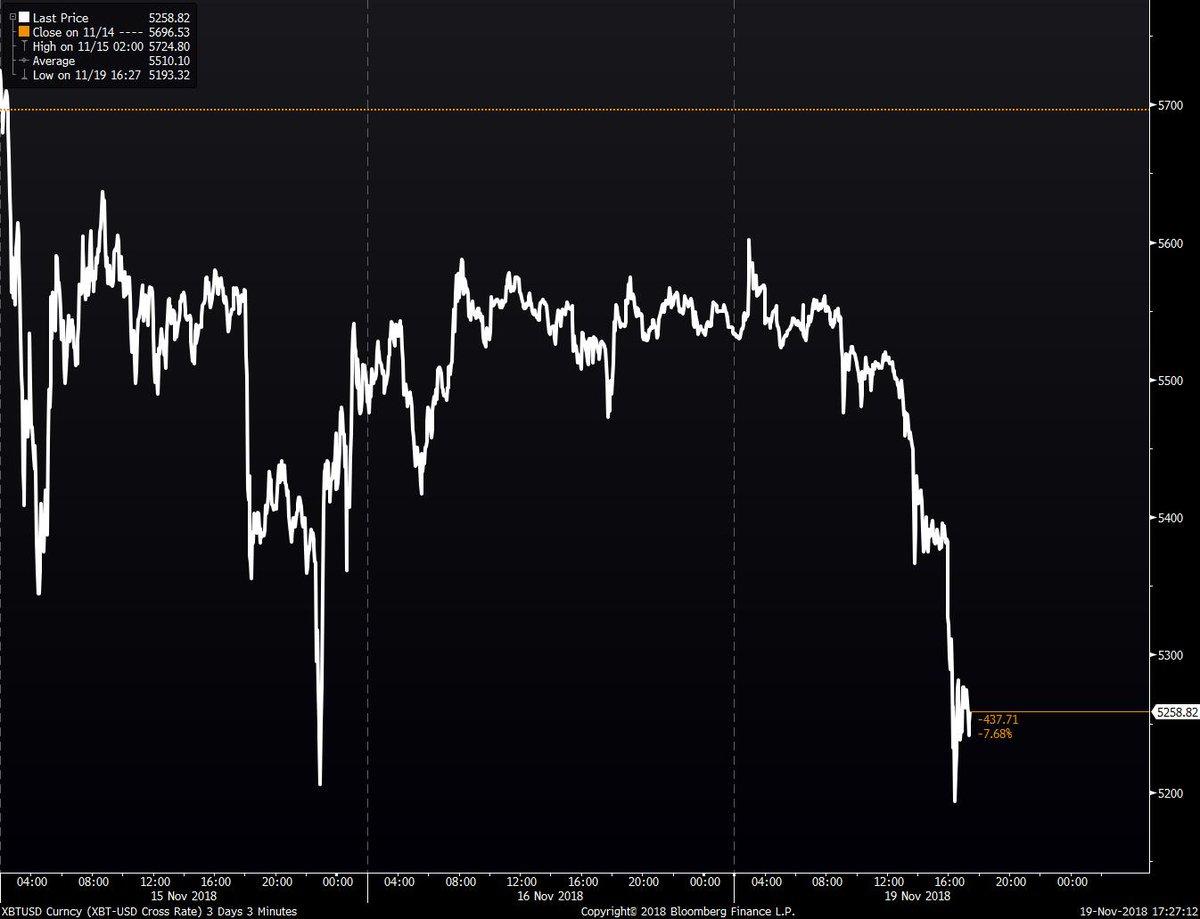 Bitcoin down 7%.
