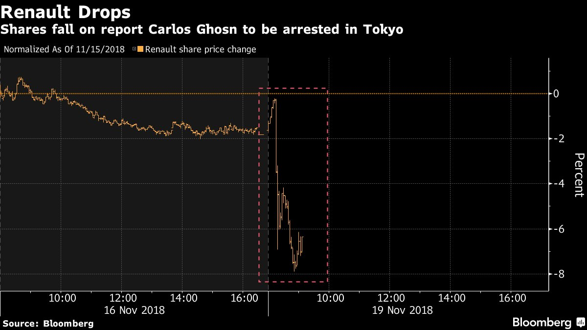 Renault shares slide after reports that Carlos Ghosn will be arrested https://t.co/JTbPhk0DqX