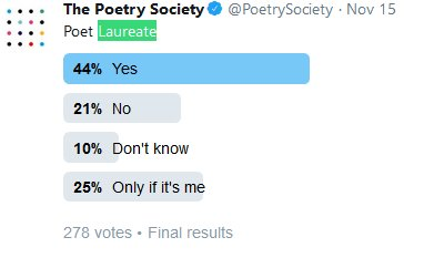 test Twitter Media - Poet Laureate result (of our poll)  includes 44% who say YES 25% who say 'only if it's me'. https://t.co/byYWWFLRRx