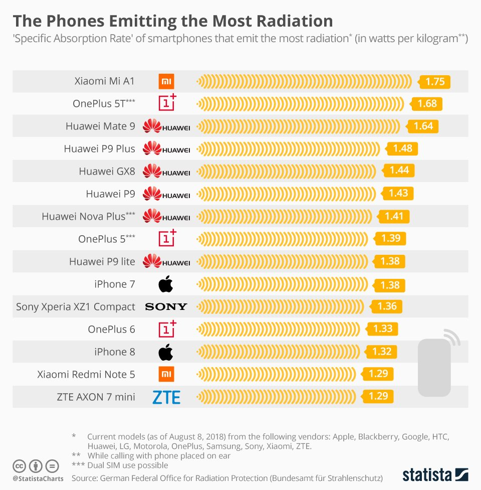 "Statista on Twitter: ""Following the criteria set for this #BfS chart, the current #smartphone creating the highest level of #radiation is the Mi A1 from Chinese vendor #Xiaomi. https://t.co/LfPSwjRKSE… https://t.co/rPvclT1fjd"""