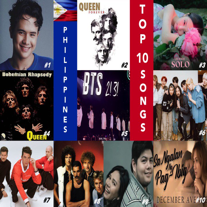 TOP 10 DIGITAL TRACKS 🇵🇭 1⃣Buwan #JuanKarlos 2⃣LoveOfMyLife #Queen 3⃣Solo #JENNIE from #BLACKPINK 4⃣BohemianRhapsody   5⃣2!3!  6⃣Was#BTSteItonMe   7⃣Ma#SteveAokilibuNights  8⃣Rad#LANYioGaGa   9⃣Kung'DiRinLangIkaw   🔟SaNgalanN#DecemberAvenuegPag-Ibig