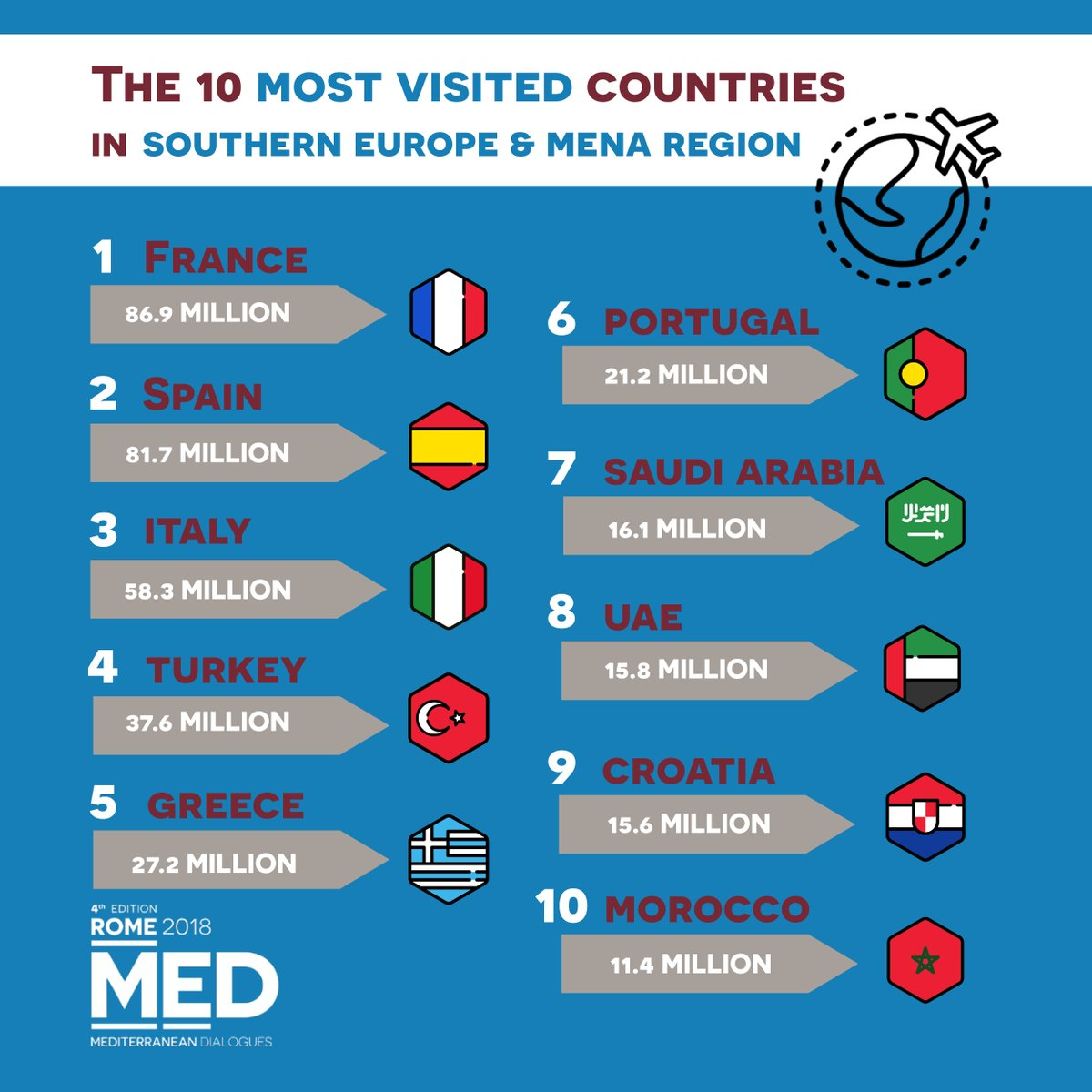Tourism is one of the most important sources of employment and wealth for Southern Europe, Middle East & North Africa. And it is also a driver of cultural enrichment. We will talk about it at  → #Med2018https://t.co/shY9iFOAsJ