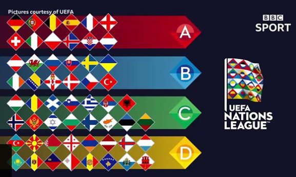 It's the final week of group games in the Nations League.  Here's a look at who needs what..  and it could be a big day for Scotland.  https://t.co/Hy0HvdhdZQ