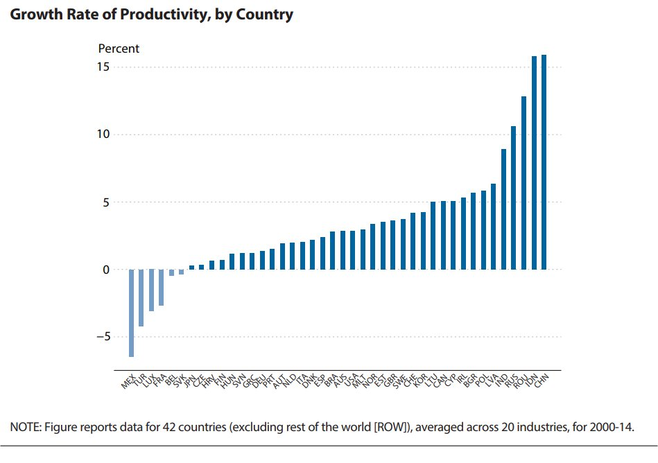 Orlds Highest Area Productivity | Asdela