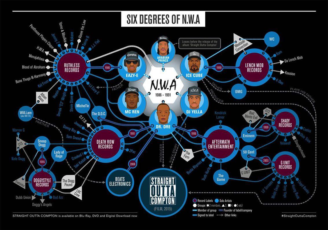 Six degrees of N.W.A. #Industry40 #ArtificialIntelligence #MachineLearning #DeepLearning #DataScience #BigData #Cloud #Blockchain #Marketing #Business #Techno #HouseMusic #RnB #HipHop #SoulMusic #Rock #Pop #Music #History https://t.co/tGl3tAe9Nz