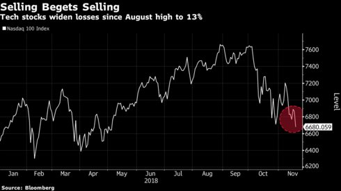 The Nasdaq 100 is up 4 percent this year.   But the last decade has been so good that a 4 percent gain qualifies as the second-worst annual return since the bull market began https://t.co/2lVnrous6T