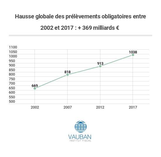 🔵  Au cours des 3 derniers quinquennats, les prélèvements obligatoires ont augmenté de 369 milliards € : + 149 milliards € entre 2002 et 2007 (Chirac) + 95 milliards € entre 2007 et 2012 (Sarkozy) + 125 milliards € entre 2012 et 2017 (Hollande)  🔵