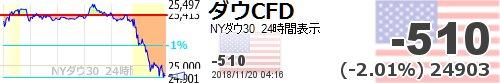 【ダウ平均CFD #ダウCFD】-510 (-2.01%) 24903 https://t.co/WUtfPGtgbD  https://t.co/Q8Q6qlyBKC