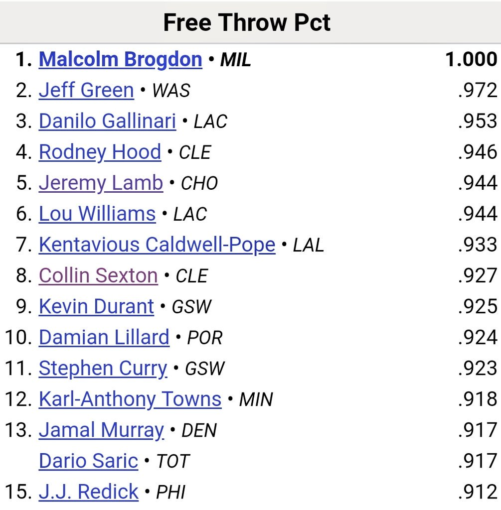 Here are the NBA FT% leaders via @bball_ref  @CollinYoungBull is #8 @ .927 ahead of Durant, Lillard, Curry and KAT.   #YoungBullSZN #CollinSexton