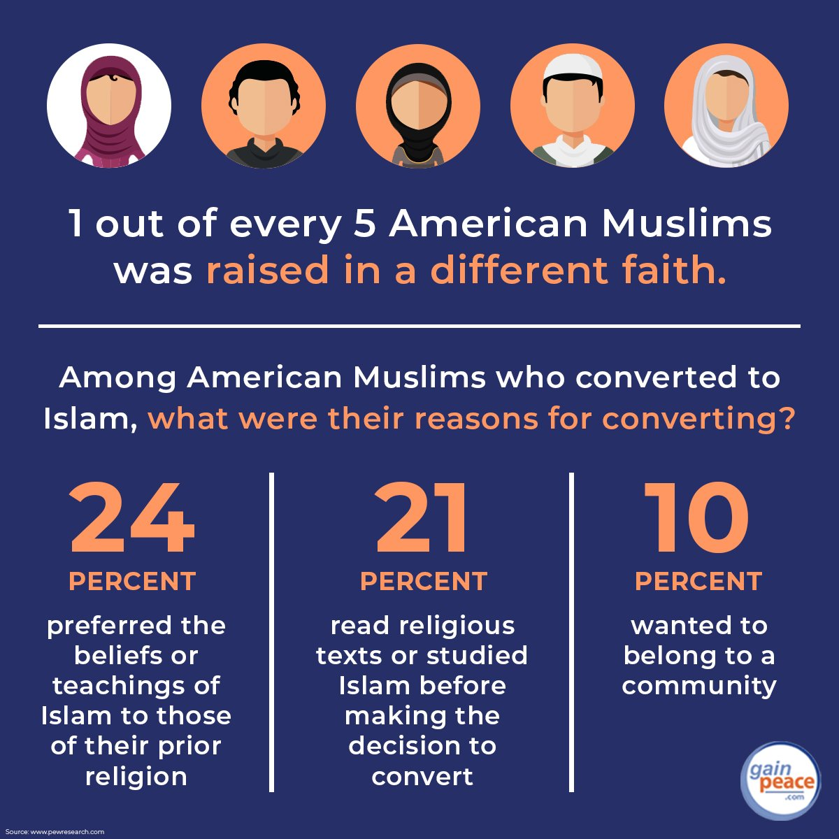 fastest growing religion by conversion