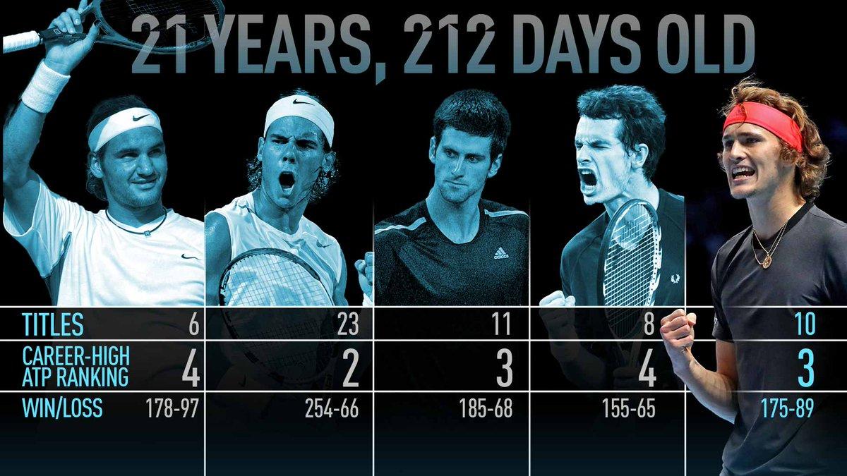 Qui peut sassoir à la table de Federer, Nadal, Djokovic et Murray à 21 ans ? Alexander #Zverev ! (Infographie @ATPWorldTour)
