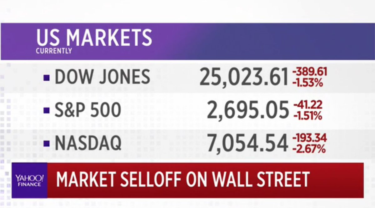 Yahoo Finance On Twitter Live Markets Are In The Red With Dow Down Over 380 Points Https T Co Rtic3q4aew
