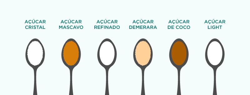 Tipos de açúcar: saiba escolher o mais saudável. Refinado, cristal, demerara, mascavo, light ou de coco? Entre os diferentes tipos de açúcar, os mais saudáveis são os que possuem menor processamento  Leia: https://t.co/Tz5QCkXbjr