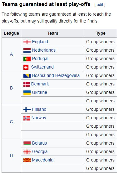 Ben Crellin On Twitter The 16 Teams Who Have Won Their Nations League Groups Are All Guaranteed A Spot In The Euro 2020 Playoffs If Any Of Those 16 Teams Manage To