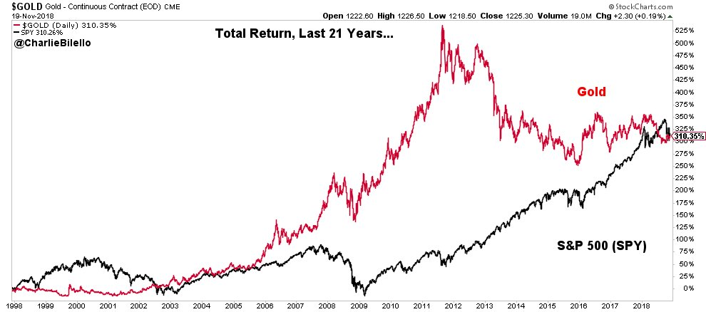Total Return, Last 21 Years... Gold: +310% S&P 500: +310%