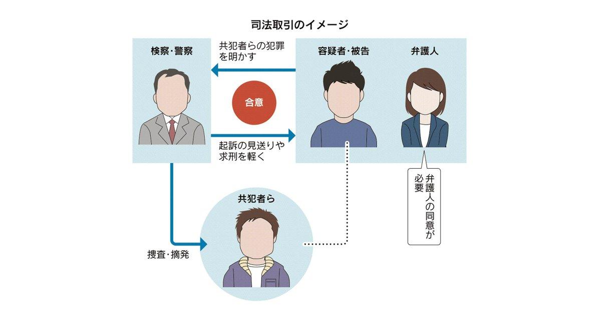 アメリカでは「自分が犯した罪を自ら認める代わりに刑を軽くしてもらう」のが多いのに対し、日本では「他人の犯罪の解明に協力し、自分が犯した罪の刑事処分を軽くしてもらう」仕組み。司法取引について学びます。 https://t.co/CGnt7KeTK2