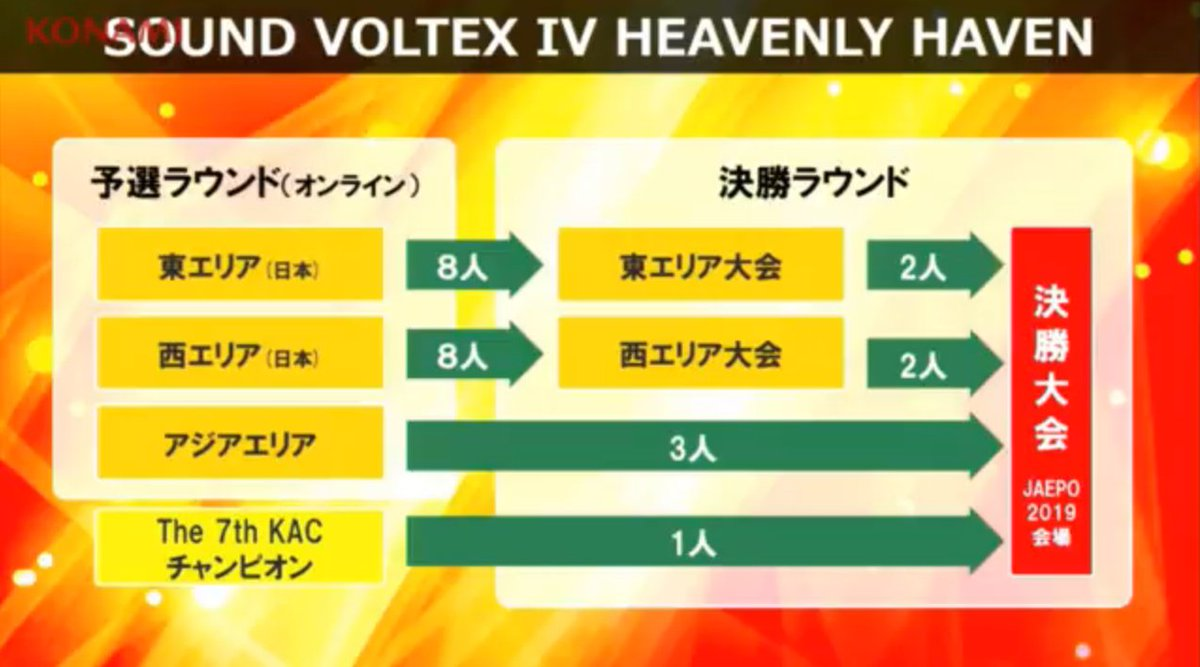 SOUND VOLTEX IV HEAVENLY HAVEN TRACK350
