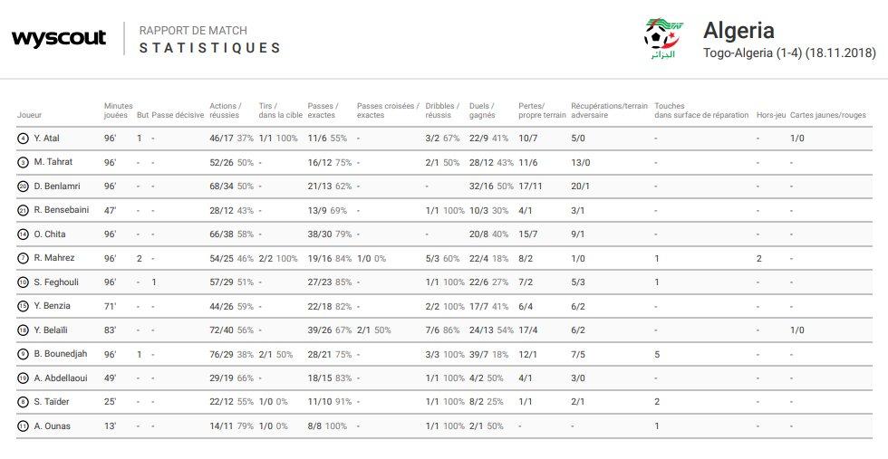 أرقام وإحصائيات نجوم المنتخب الوطني في مباراة الطوغو الأخيرة 25