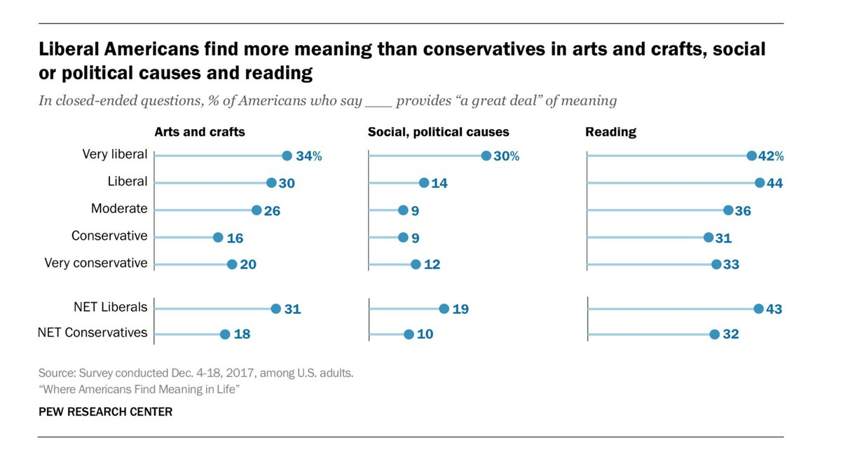 Adam G Hughes On Twitter Ideological Divides Shape The Sources Of