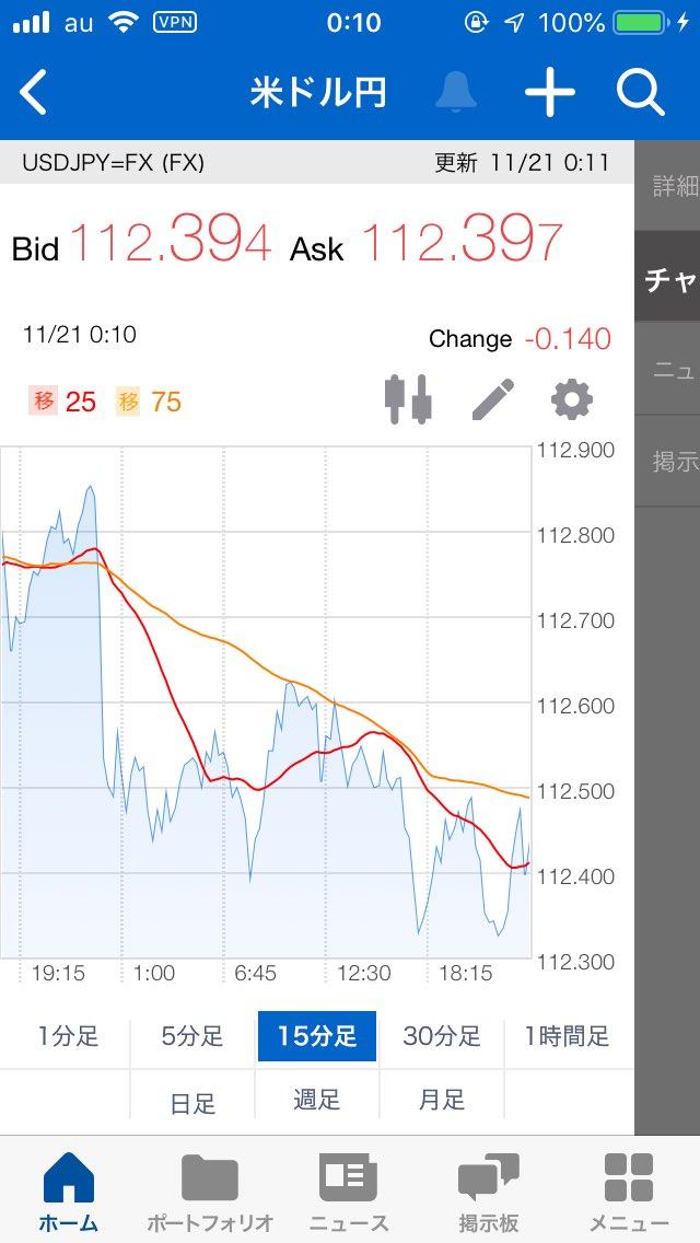 test ツイッターメディア - ドル円、原油55ドルを割った... https://t.co/AWGVSp6FMb