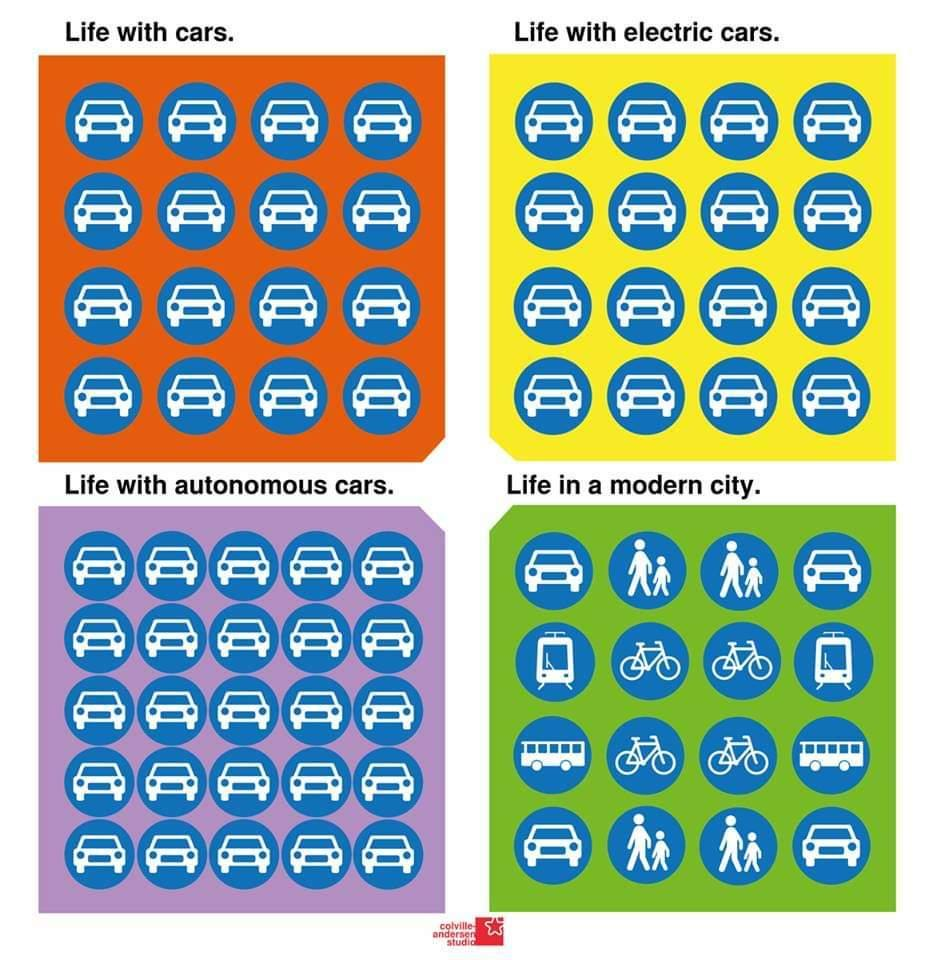graphic of current and future transportation choices