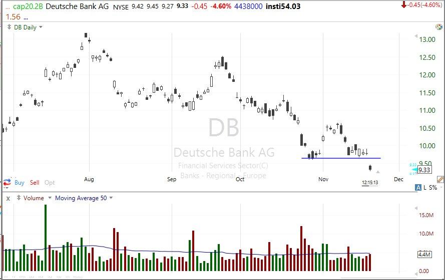 他の株を監視していたので見てませんでしたが、ドイツ銀行はサポートを割って新安値です。(ー4.60%)日足