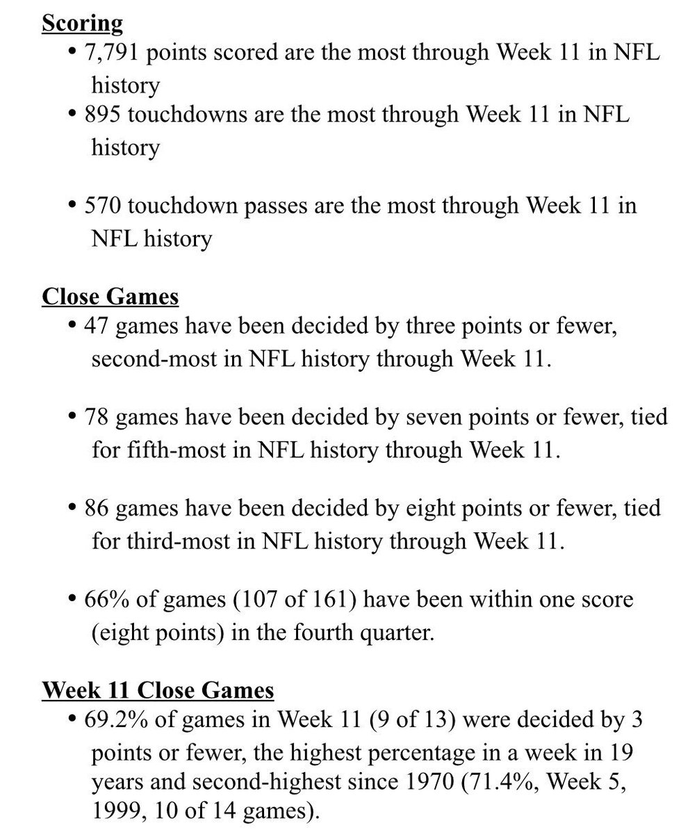 Football has been awesome. One reason why: 45 times teams have come back to win or tie after trailing in the 4th Q or OT – an average of 4.1. teams per week – tied for 5th-most in NFL history through Week 11.