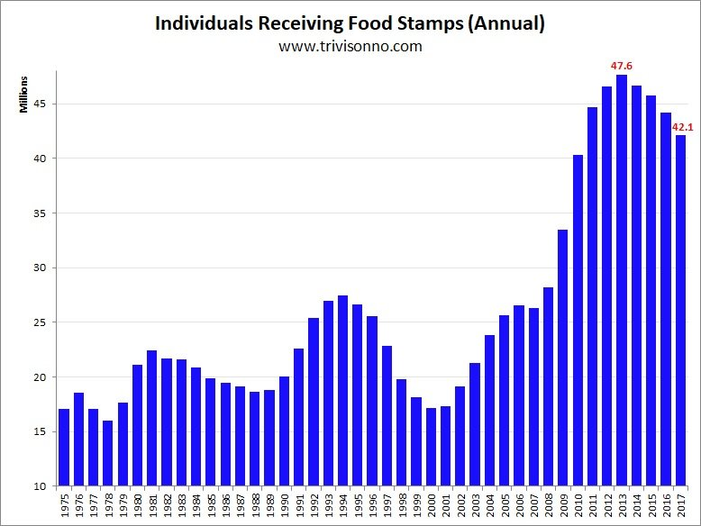Over 11 million more Americans were on food stamps since he became president and more than 43 million Americans now live in poverty. One of every six men between 18 and 34 are either in prison or out of work.