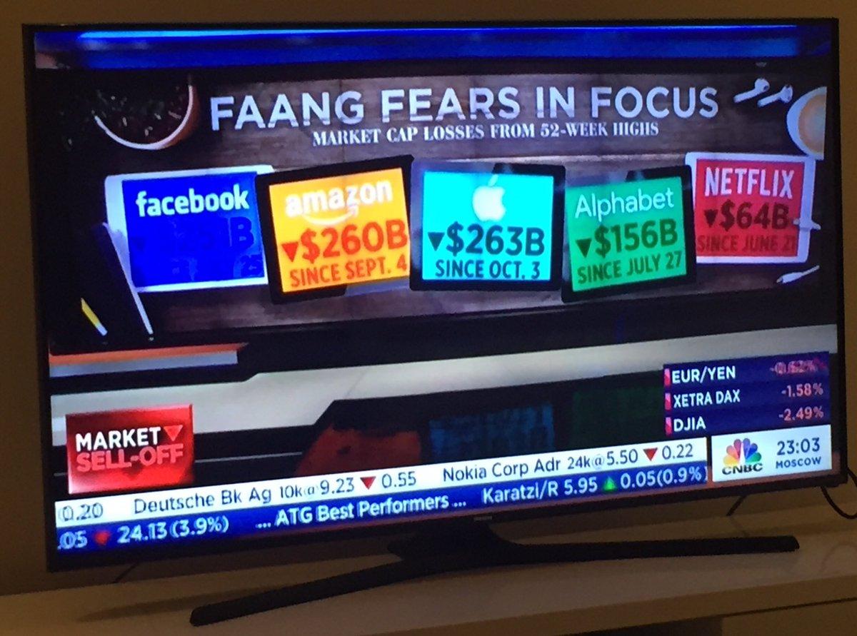 FAANG hisselerinin son düşüşteki değer kaybı USD 1 trilyonu geçti. Büyük başın derdi de büyük oluyor...