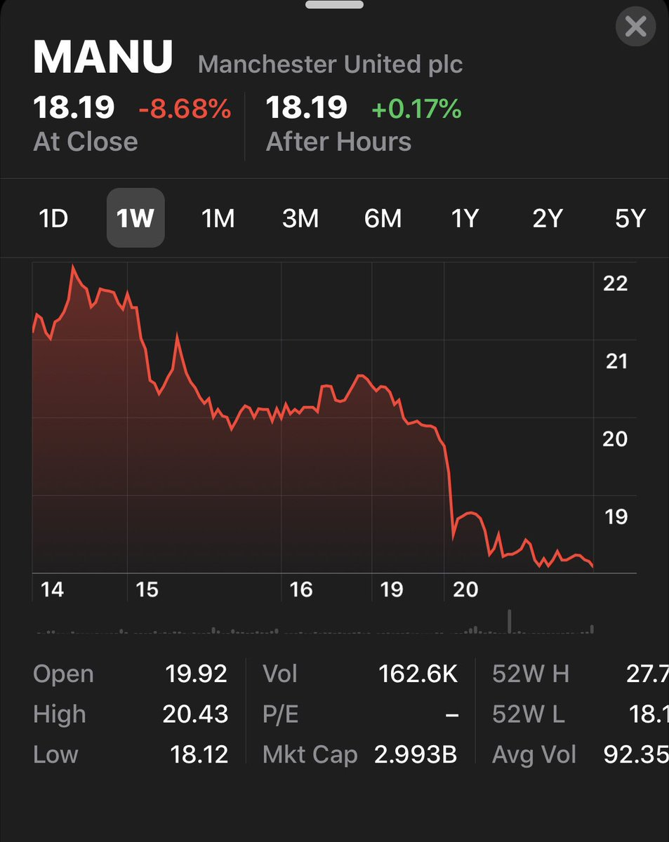 United stock price in the last one week