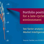 Image for the Tweet beginning: Momentum's outperformance in past late-cycle