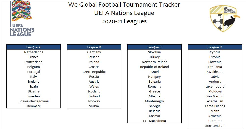 We Global Football Auf Twitter Here Are Your 2020 21 Uefa Nations League Leagues As Well As The Euro 2020 Playoffs As It Stands