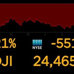 Image for the Tweet beginning: The Dow Jones plunged more