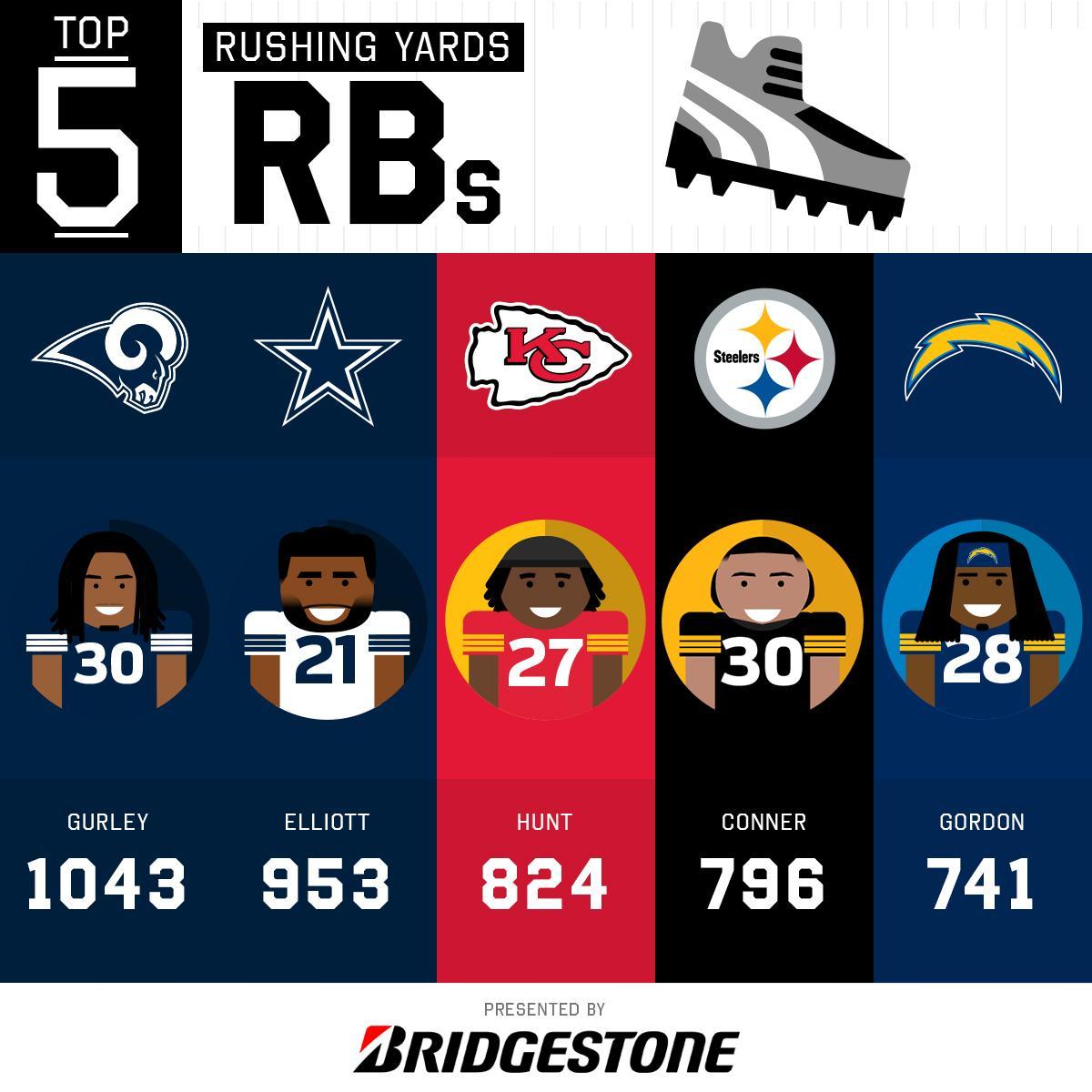 5a2022e0f06 2018 Rushing Yards Leaders through Week 11! (by  Bridgestone)pic.twitter .com PT23vzNECh