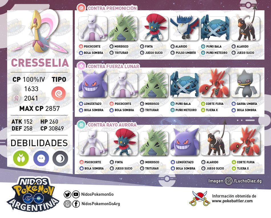 Lista de Pokémon para superar las incursiones de Cresselia hecho por Nidos Pokémon GO Argentina