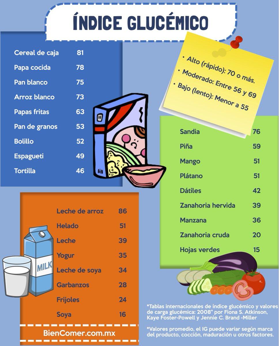 tabla de alimentos glucemicos