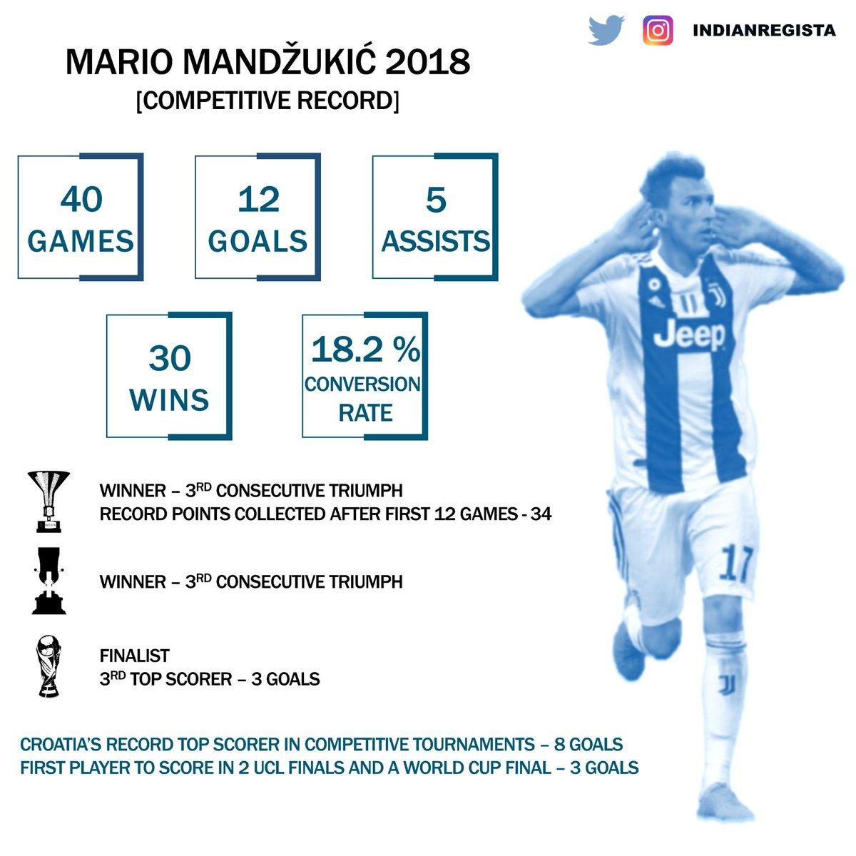 2️⃣ 0️⃣ 1️⃣ 8️⃣ Čestitke, @MarioMandzukic9 se upisao u povijest. // What a historic year for our Super Mario Mandžukić. #BallondOr #BallondOr2018