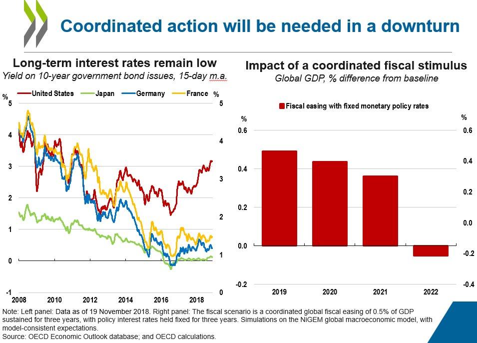OECD Economics on Twitter: