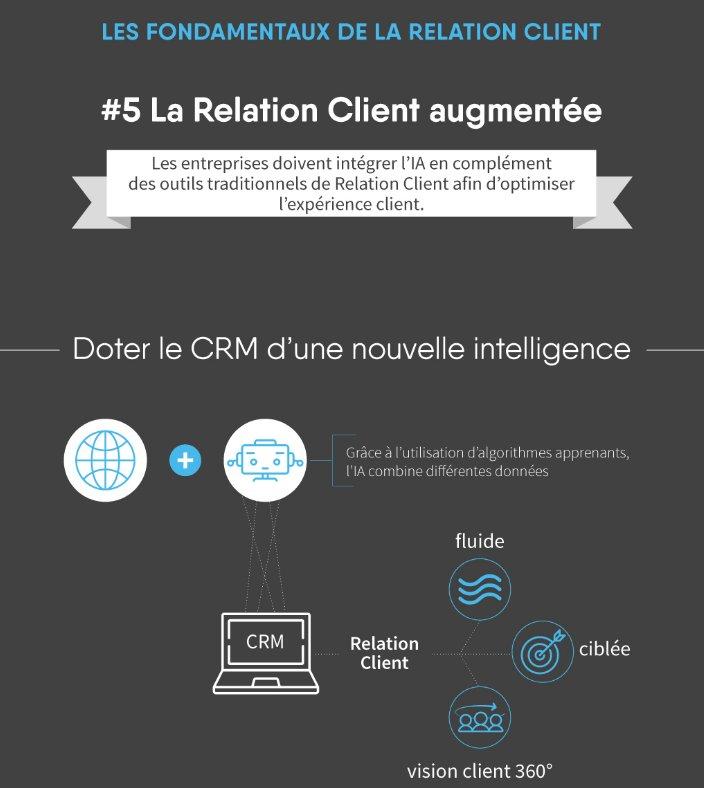 test Twitter Media - « La Relation Client augmentée », une nouvelle #infographie de notre #LivreBlanc « La Relation #Client augmentée : révolutionner la Relation Client avec l'intelligence artificielle » à télécharger sur https://t.co/A5Rkc0Oe1d #RelationClient #IA https://t.co/IPEOO4g2hR