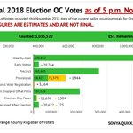 Image for the Tweet beginning: OC election status: 1,035,520 ballots