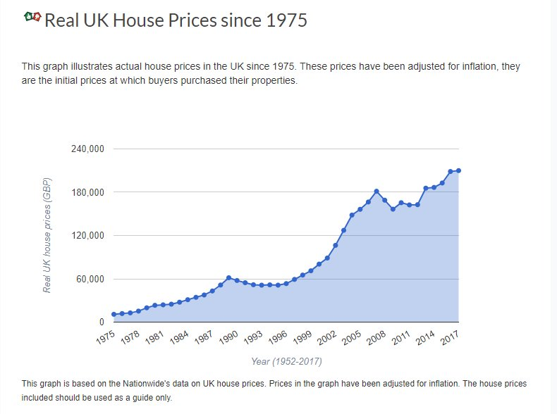 Neal Hudson On Twitter I Think That Chart And Those Prices