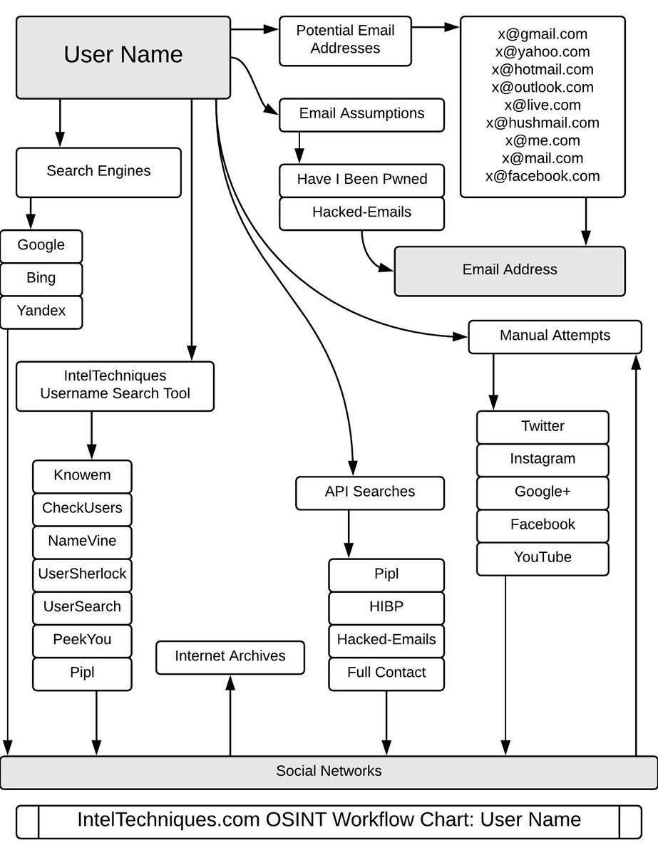 OSINT Investigation Flow Charts