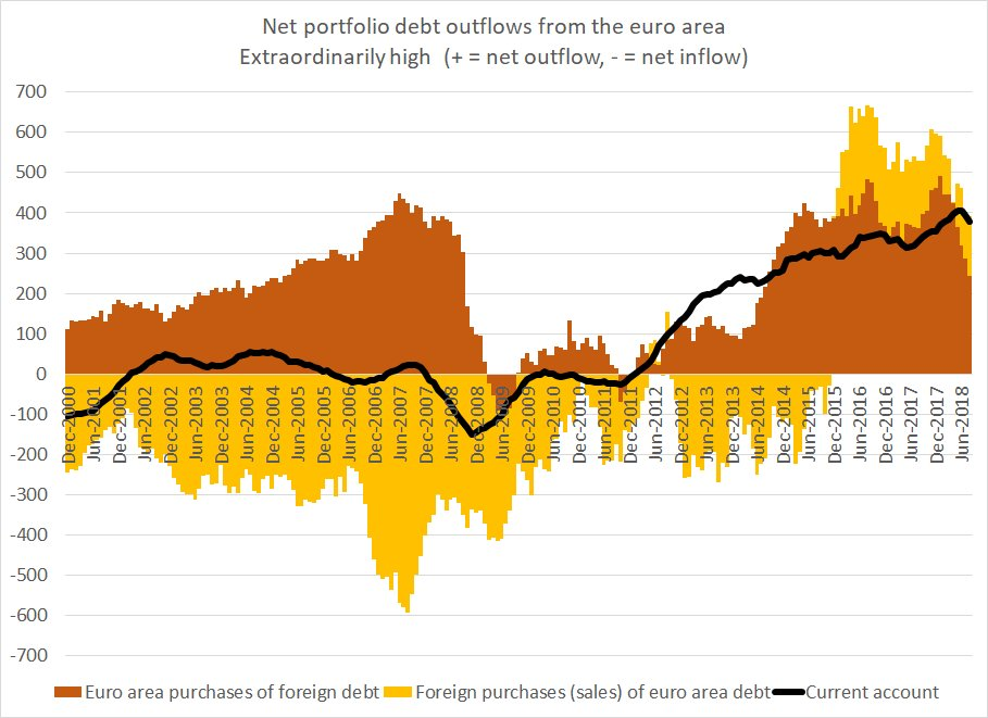 5e638faf59 ... dip   function of oil and the german auto issues). trailing 12m sum of  current account through August was near eur 400bpic.twitter.com racLsNM33a