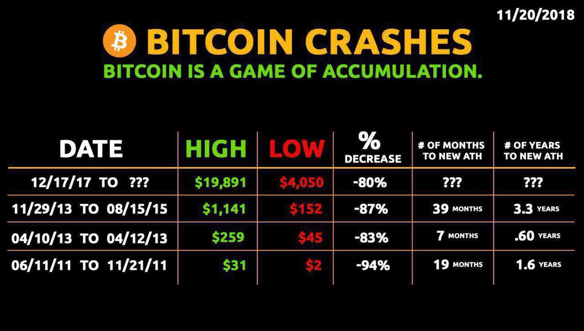Yeah Bitcoin is Down, But It's Only the 4th Biggest Bubble in History